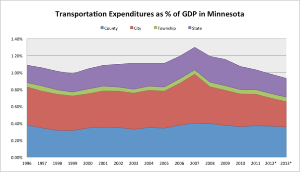 Transportation Expenditures as % of GDP in Minnesota