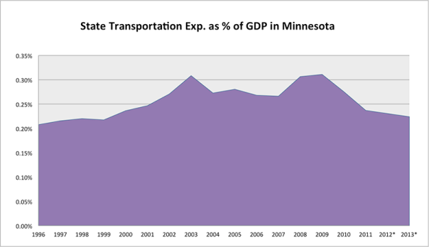 State Transportation Expenditures as % of GDP in Minnesota