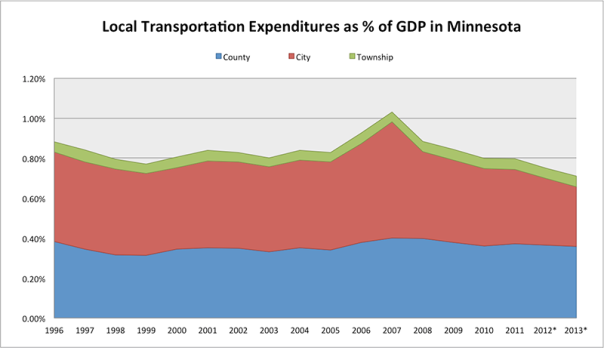 Local Transportation Expenditures as % of GDP in Minnesota