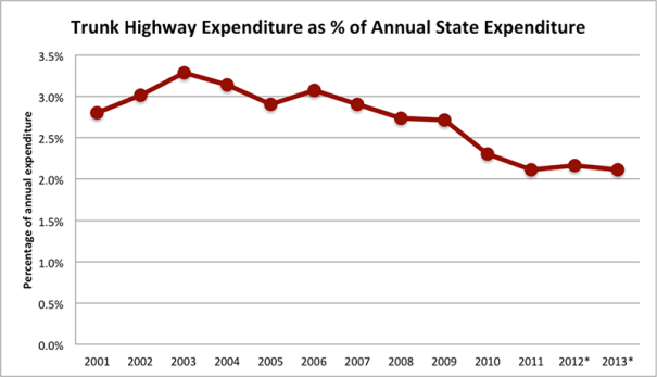 Trunk Highway Expenditure as % of Annual State Expenditure