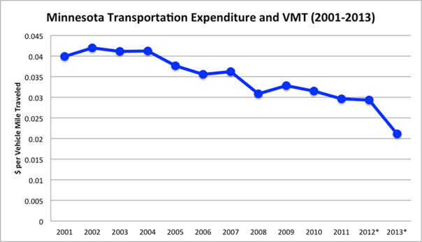 Minnesota Transportation Expenditure and VMT (2001-2013)
