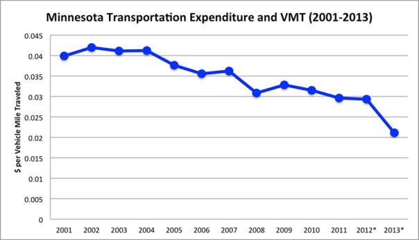 Minnesota Transportation Expenditure and VMT (2001-2013)